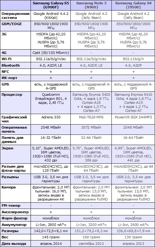 сравнительные характеристики Samsung Galaxy S5 (G900F), Samsung Galaxy Note 3 (N9005), Samsung Galaxy S4 (i9500)